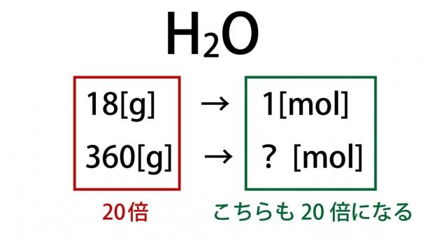 分子量とは?単位もわかる&高校化学で必見の計算方法とは?