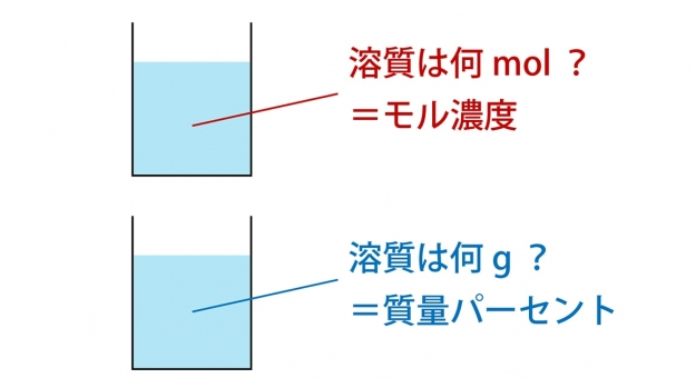 モル濃度とは?計算・求め方・公式はコレで完璧!質量パーセントとの違いも