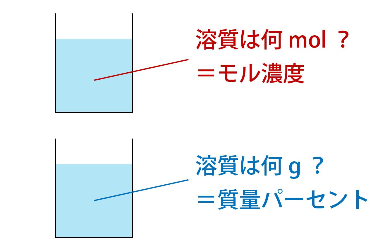 モル濃度と質量パーセントの違い解説画像