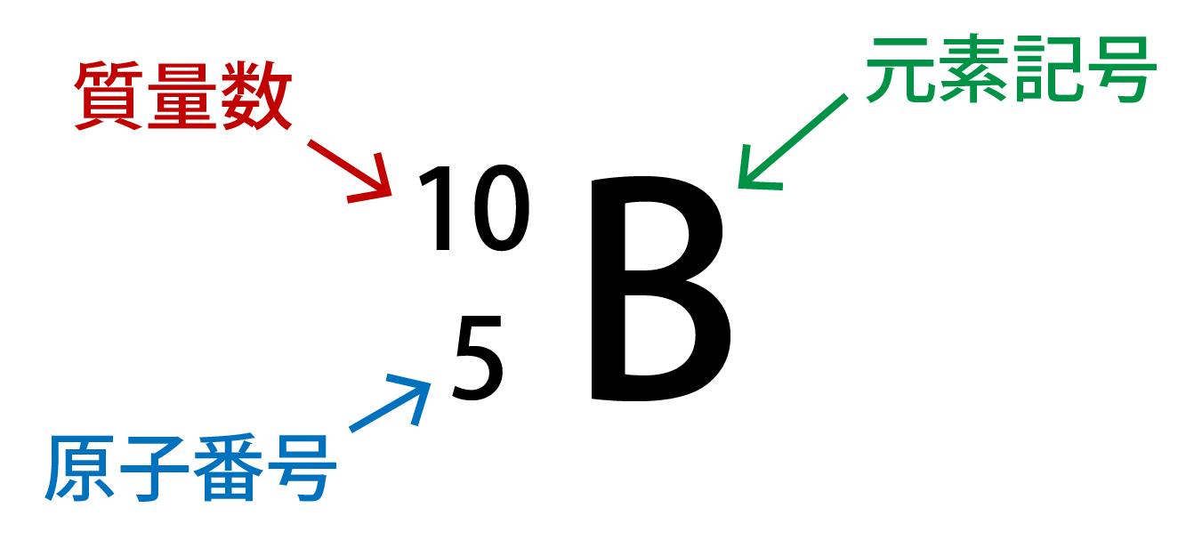 元素記号がB(ホウ素)の場合