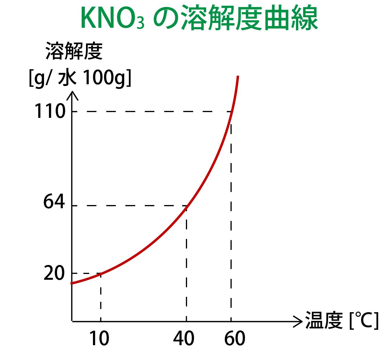 硝酸カリウムKNO3の溶解度曲線