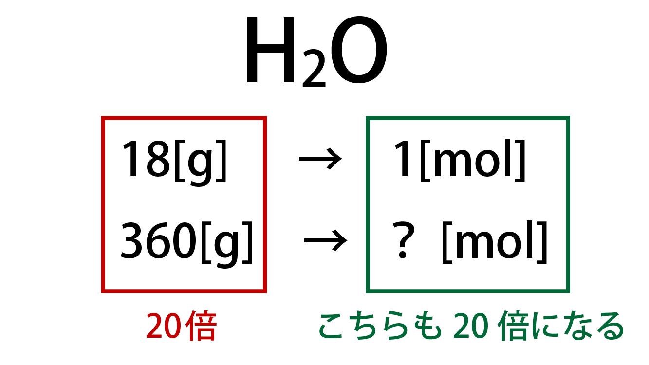 H2Oを360g集めた場合