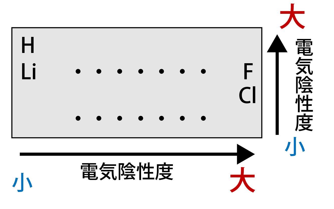 電気陰性度と周期表との関係の解説画像