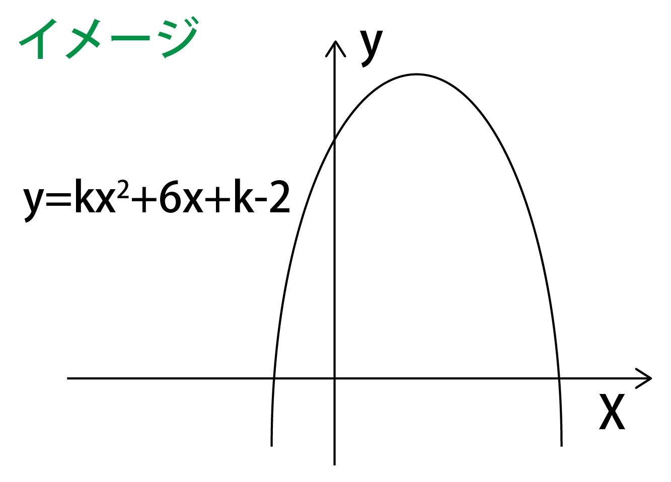 上に凸なグラフ
