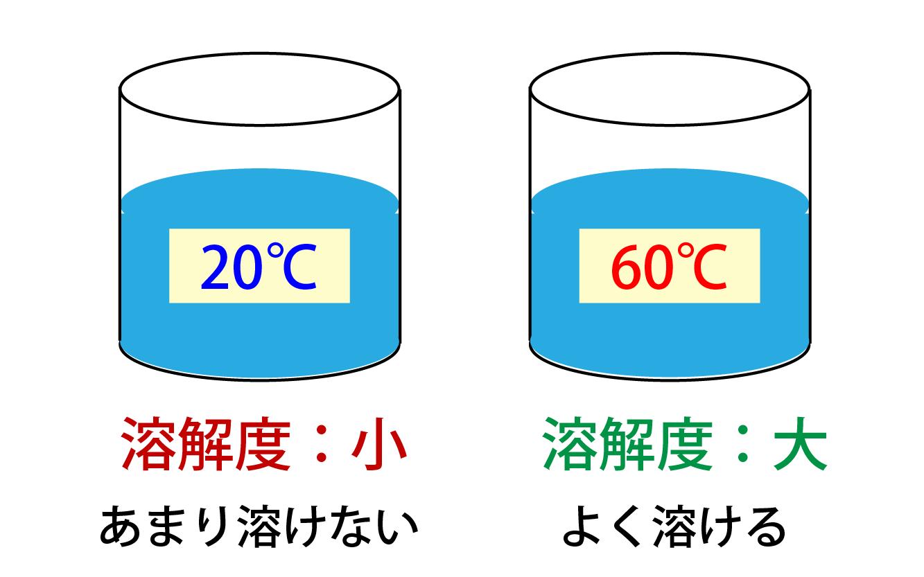 溶解度と温度の関係