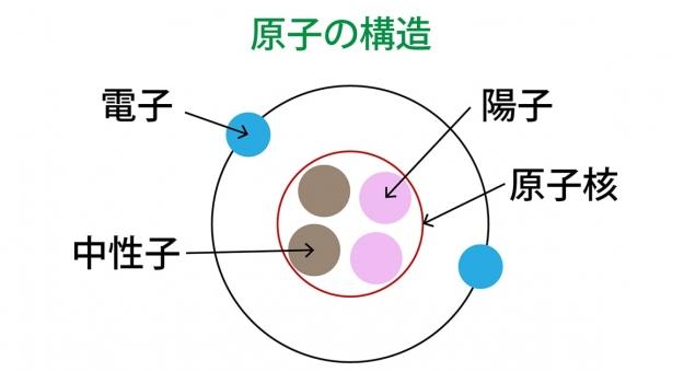 元素 と 原子 の 違い