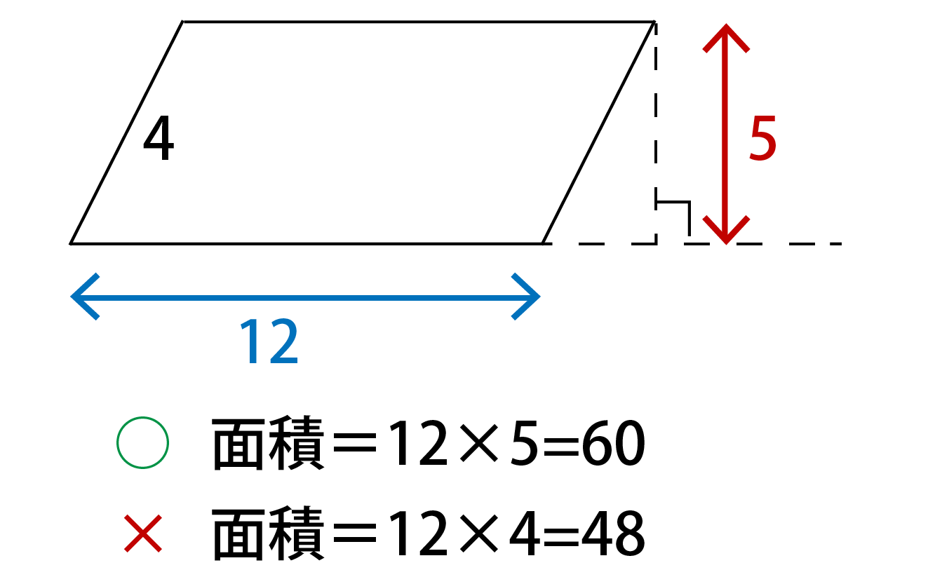 平行四辺形の面積の求め方(公式)
