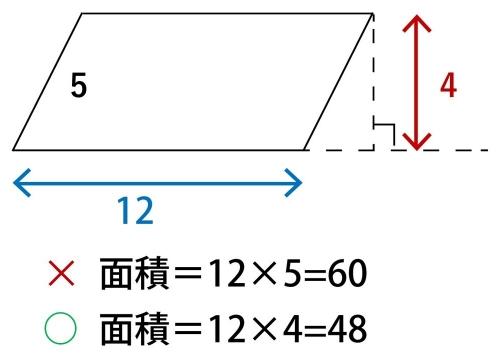 平行四辺形の面積の求め方(計算)