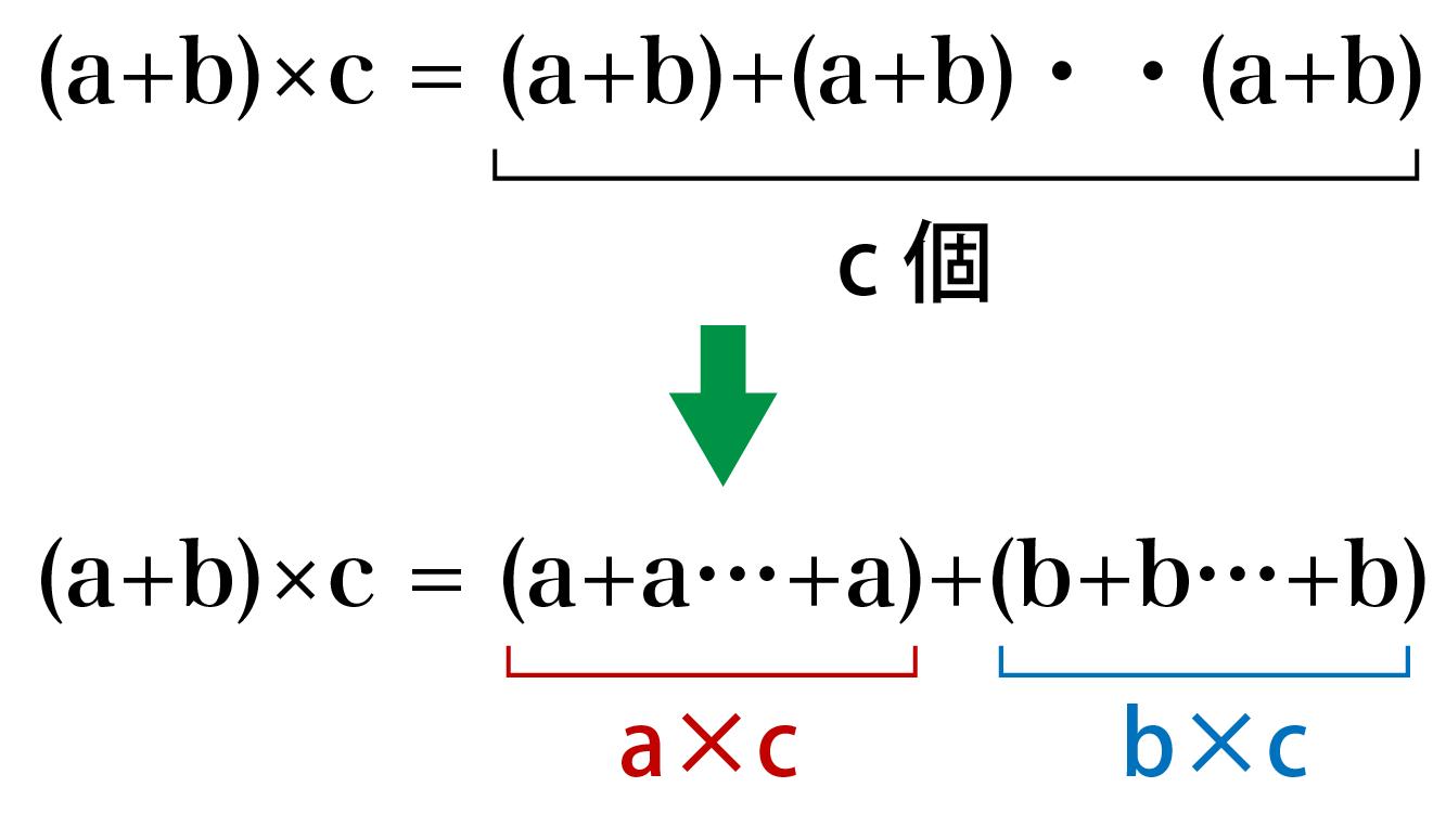 分配法則の証明