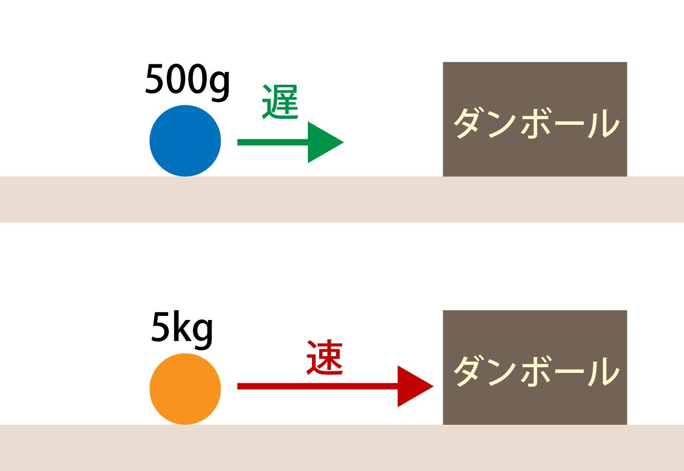 運動量とは何かの解説