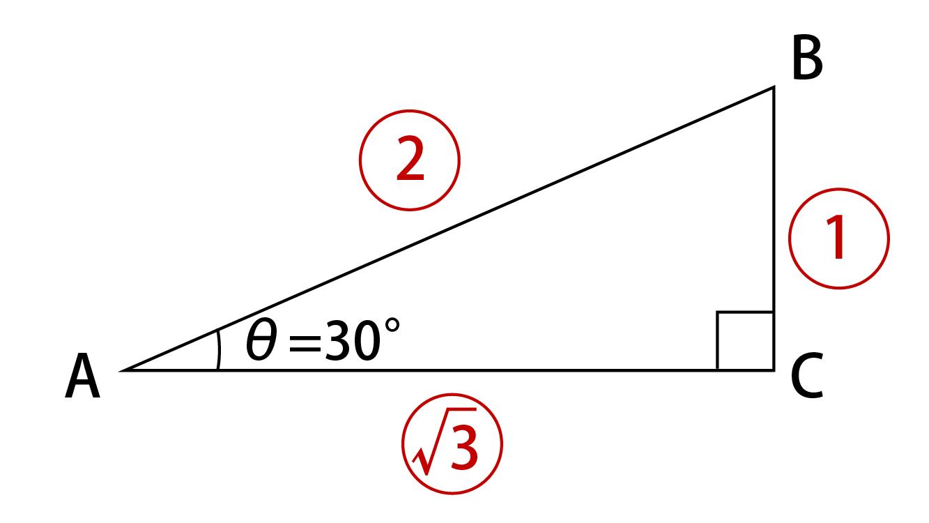 θ=30°の直角三角形