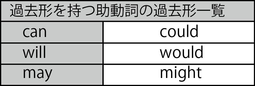 助動詞の過去形一覧
