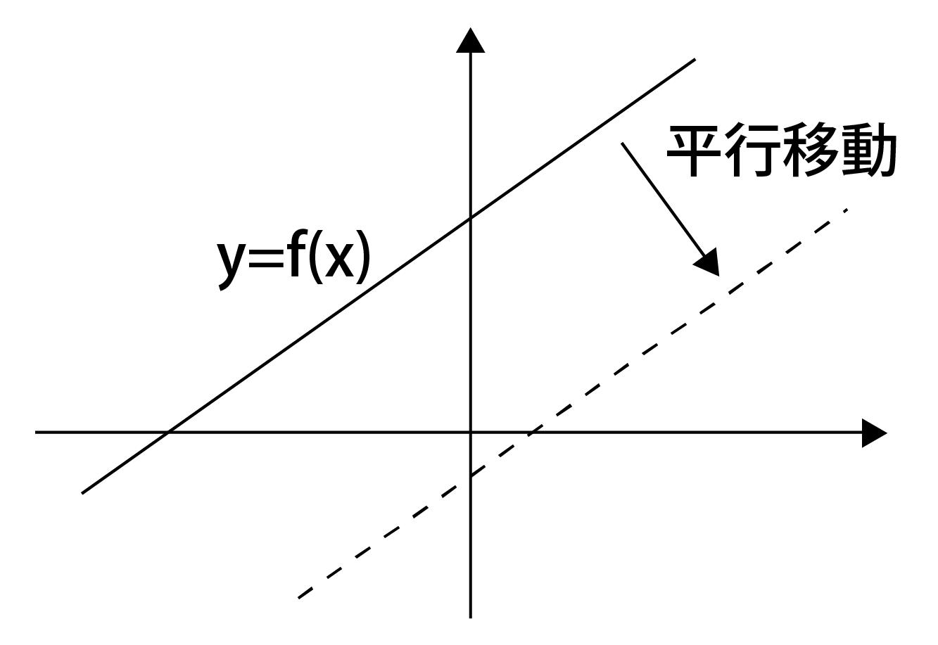新たなグラフ