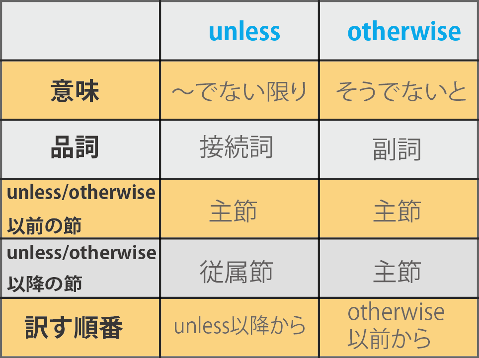 unless otherwiseの違い