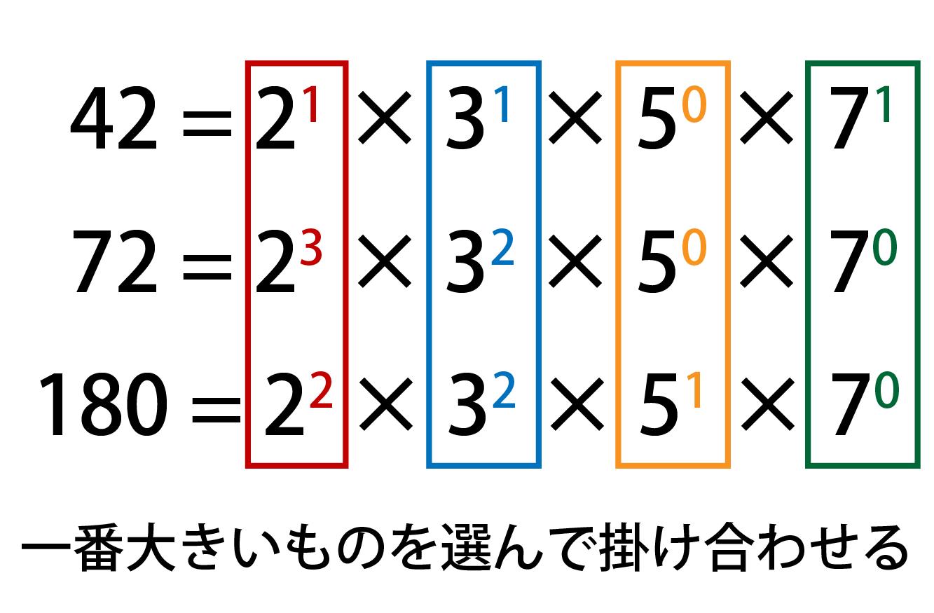 42、72、180の最小公倍数