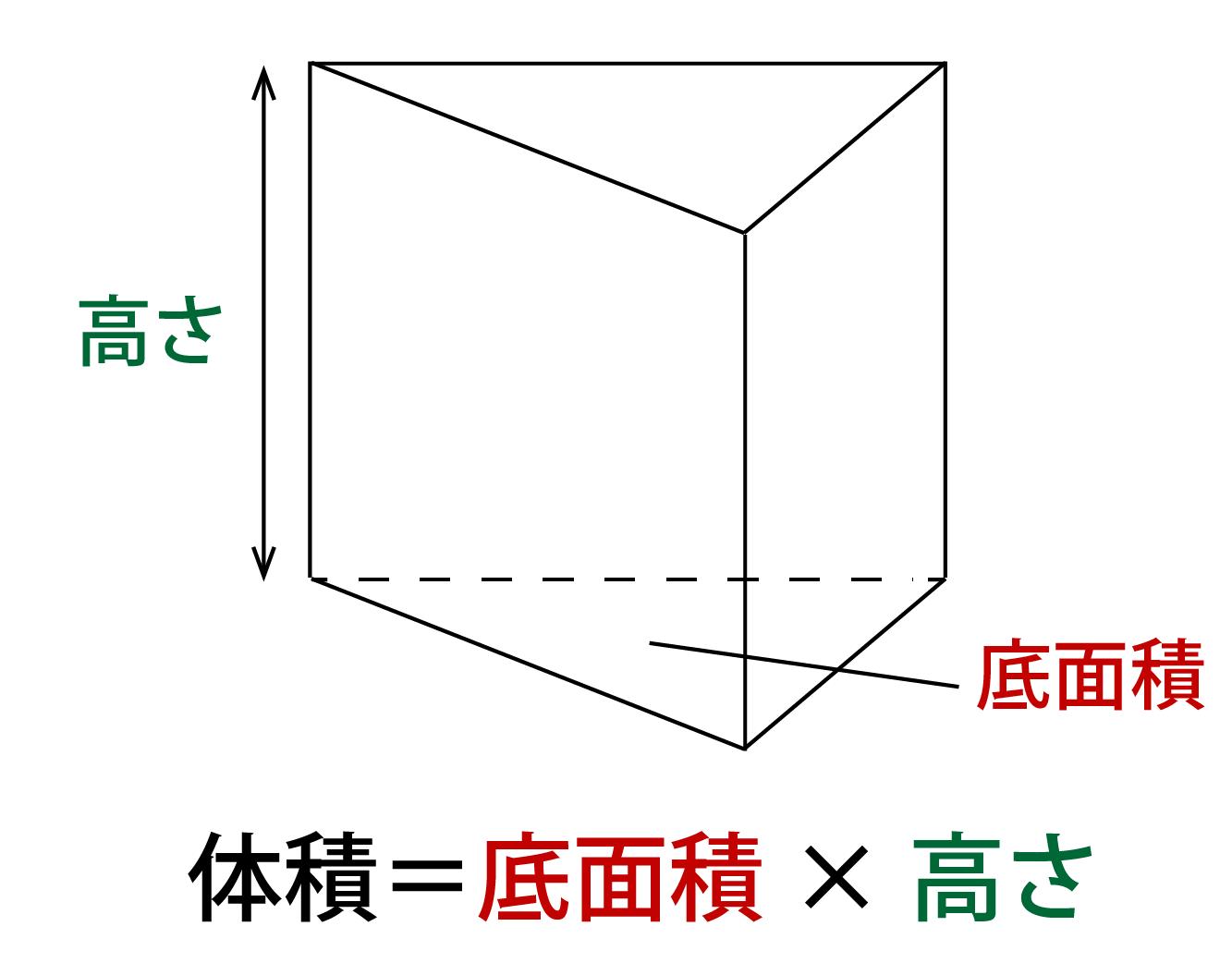 三角柱の体積の求め方