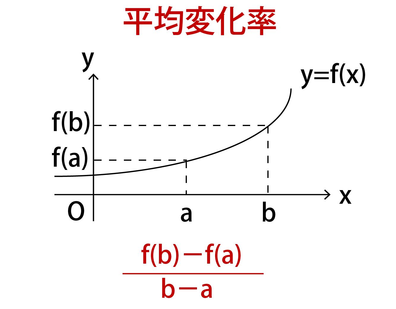 関数f(x)の平均変化率