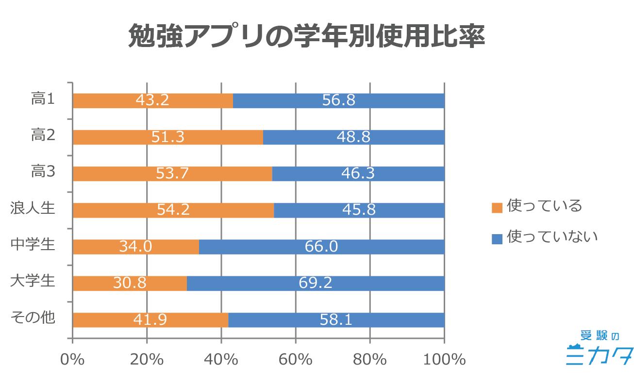 勉強アプリ 使用率 使用度 学年別