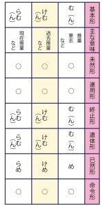 古典/古文の助動詞四段型活用