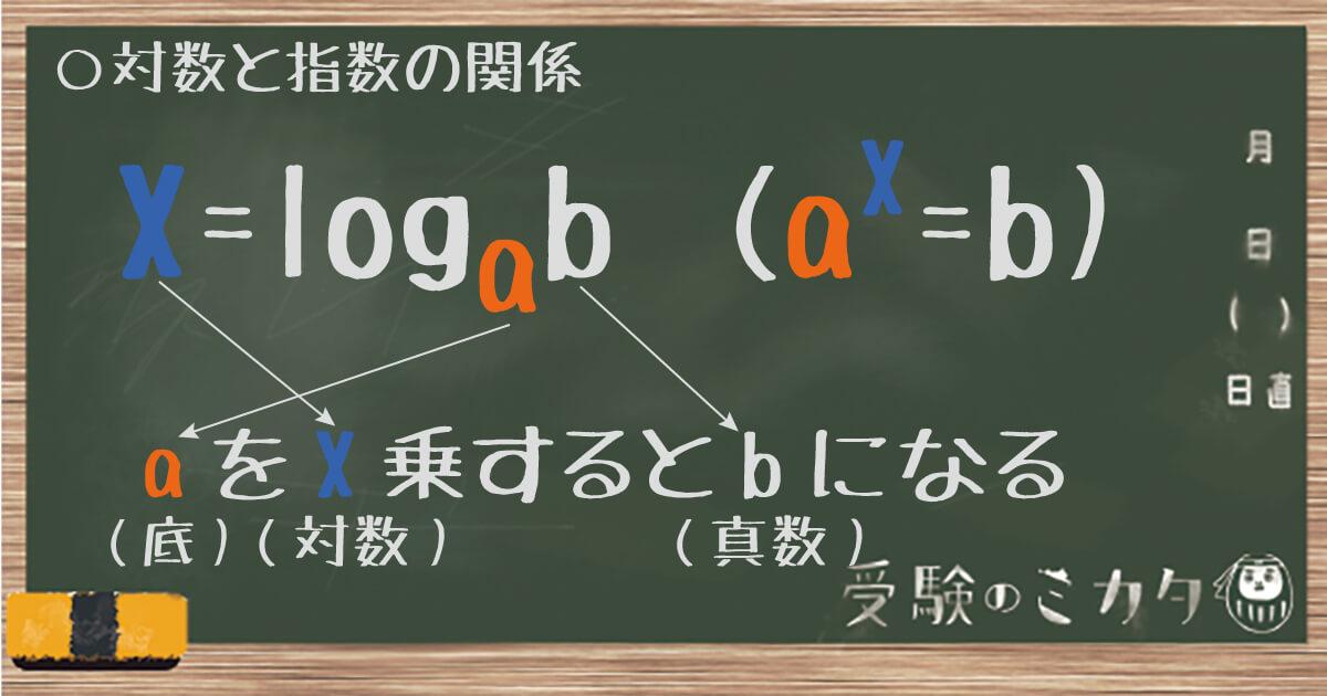 対数関数1