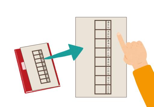 古典/古文の助動詞の活用の覚え方説明