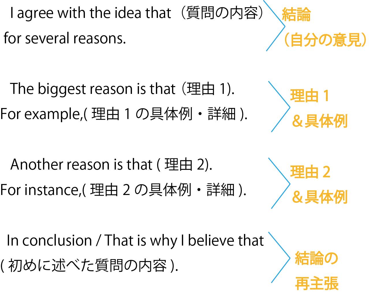 英作文 テンプレート