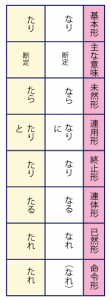 古典/古文の助動詞なり・たり断定の活用