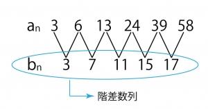 階差数列1