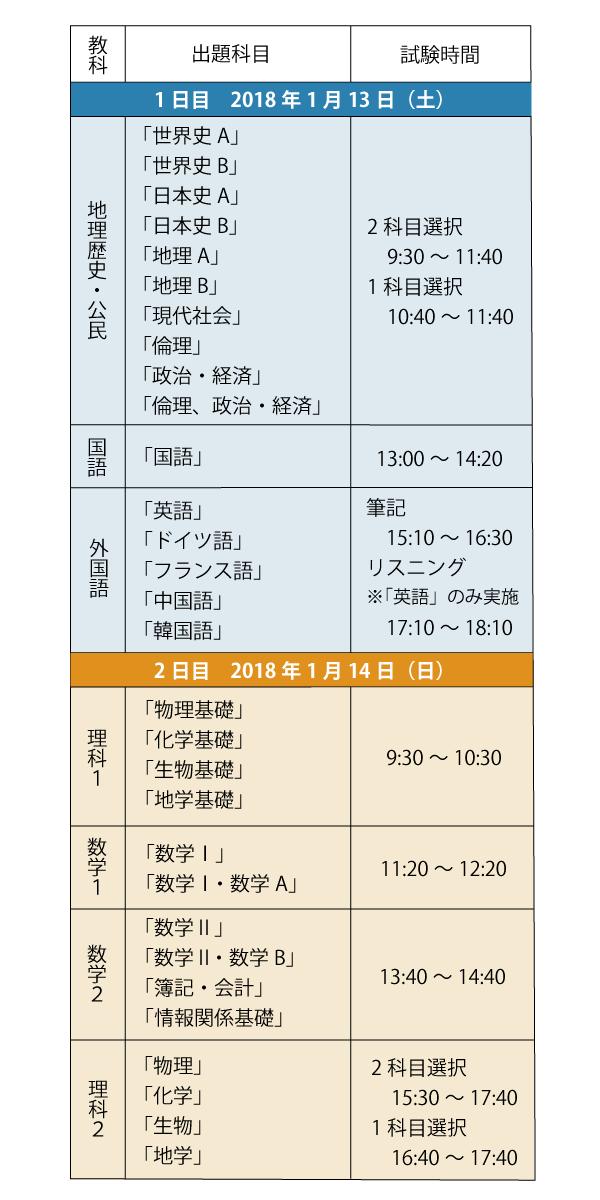 2018年(平成30年)大学受験センター試験日程2
