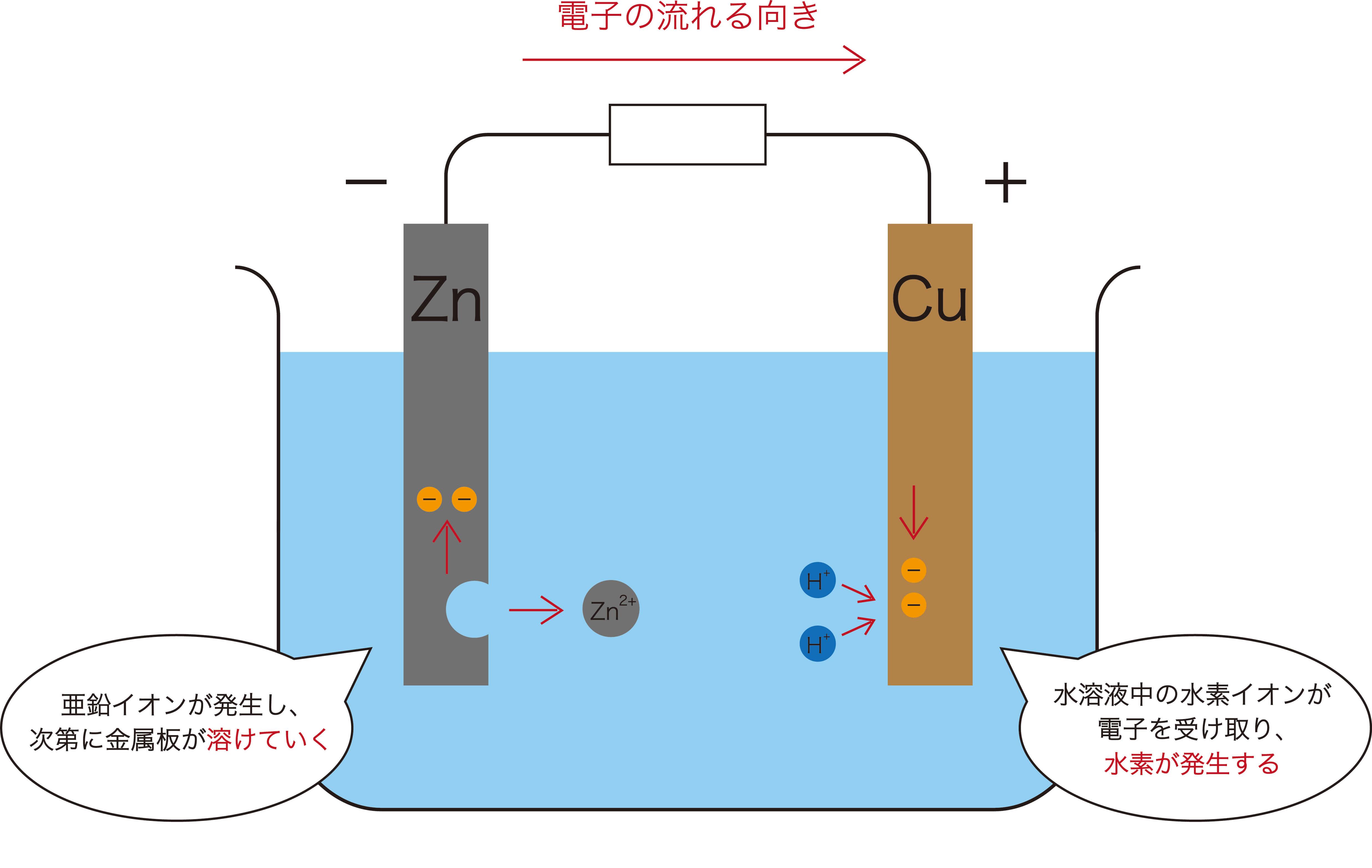 イオン化傾向(電池)