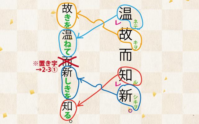 古典、漢文の書き下し文の作り方送りがな