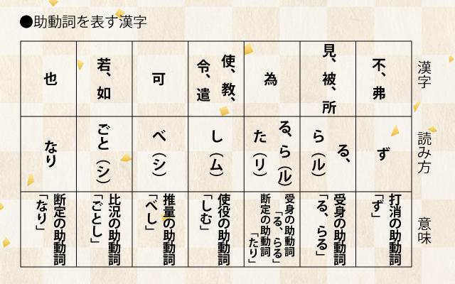 古典、漢文の書き下し文の作り方助動詞の一覧表