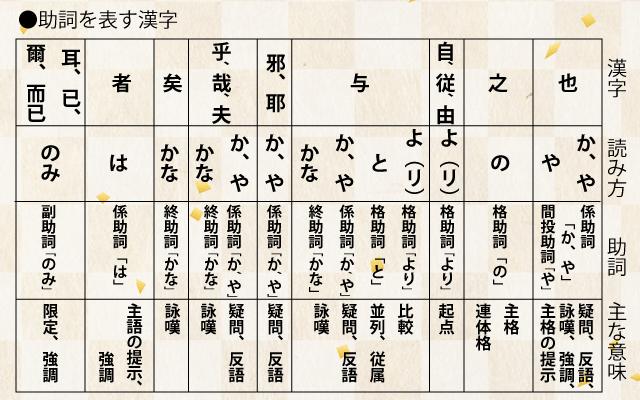 高校古典の漢文に出てくる助詞になる漢字の解説
