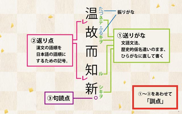 高校古典漢文の書き下し文を解説