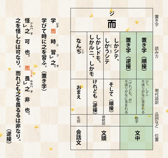 漢文の置き字「而」について解説