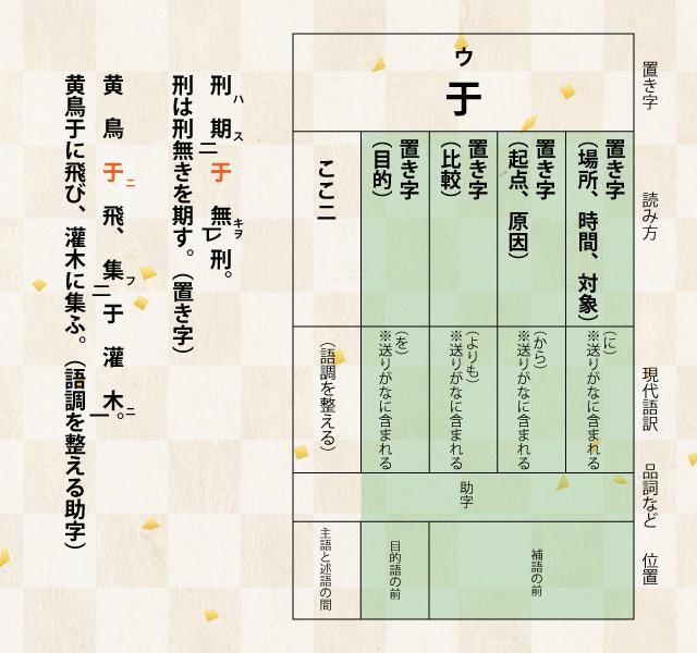 漢文の置き字「于」について詳しく解説