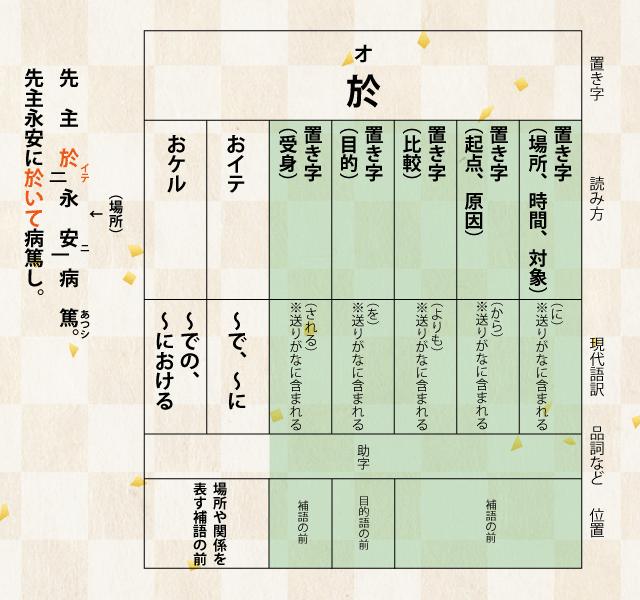 漢文の置き字「於」について詳しく解説