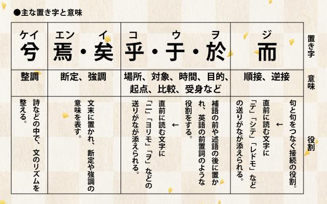 古典で習う漢文の主な置き字の一覧