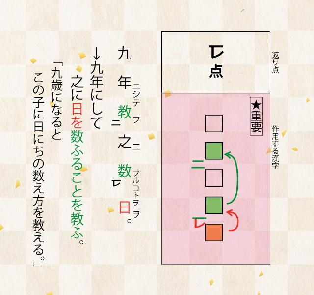 高校漢文の返り点の説明「一+レ点」