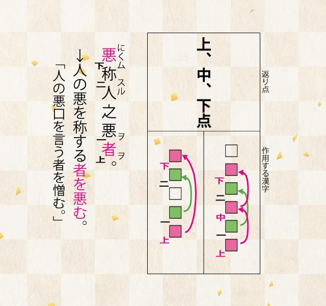 高校漢文の返り点の説明「上、中、下点」