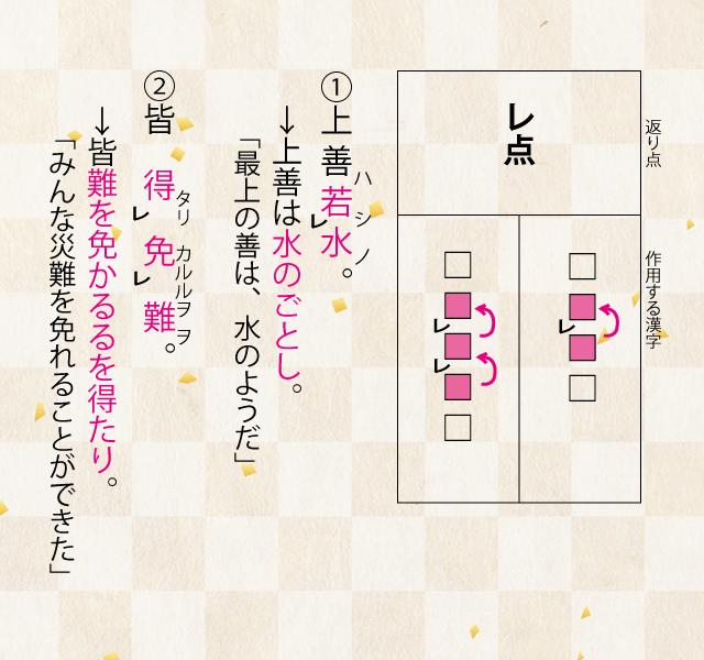 高校漢文の返り点の説明「レ点」