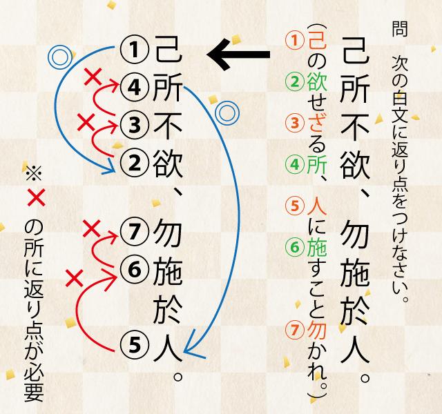 高校漢文の返り点の付け方の説明