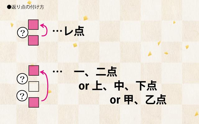 高校漢文の返り点の説明「白文に返り点を付ける付け方」