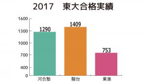 東京大学の合格実績
