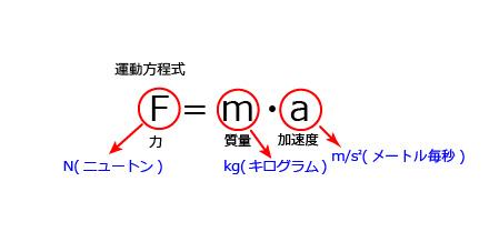 運動方程式