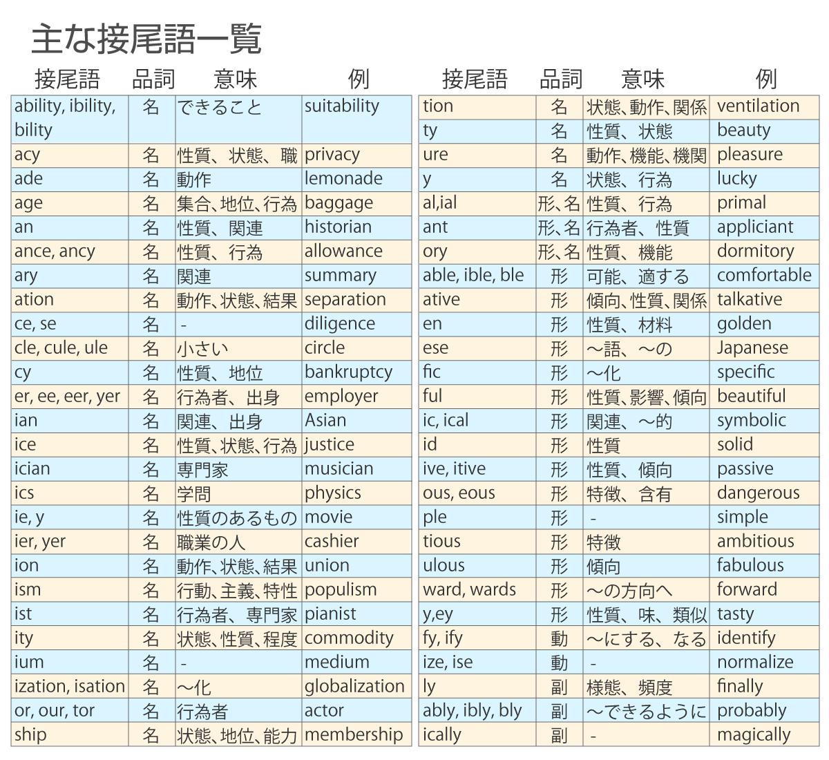 英語長文読解:主な接尾語の一覧表