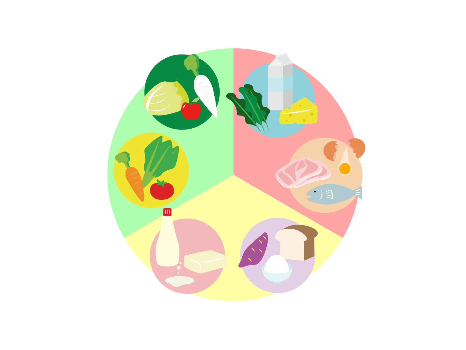 英語の品詞の参考:栄養素の表