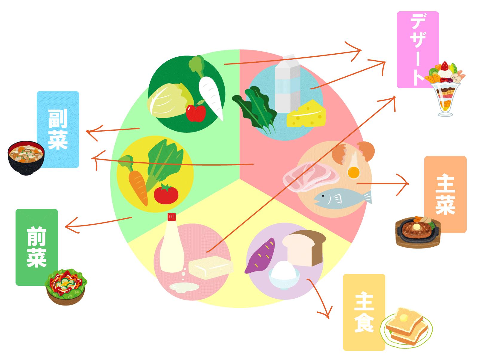 英語の品詞と文の成分を栄養素と料理で表した図