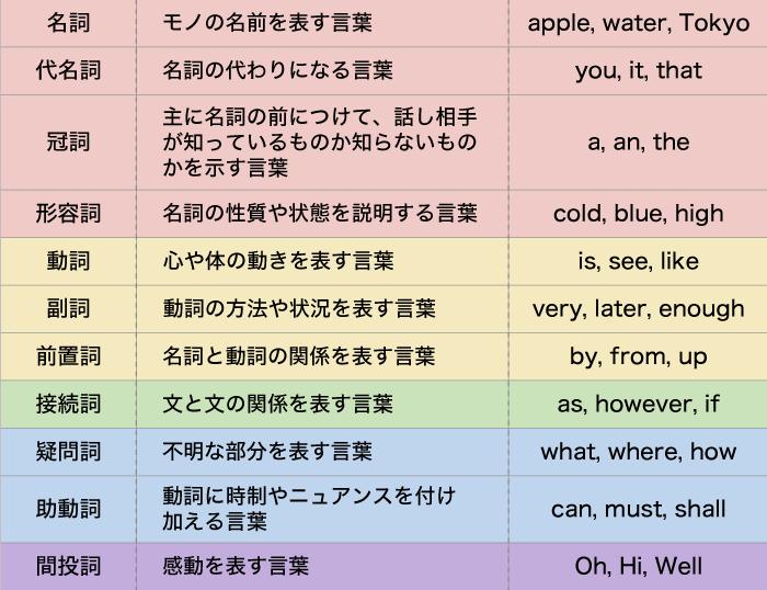 英語の品詞の一覧表