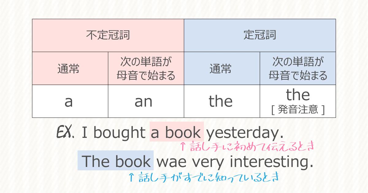 英語の冠詞の使い分けと例文
